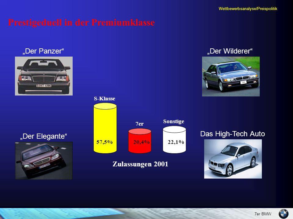Wettbewerbsanalyse/Preispolitik