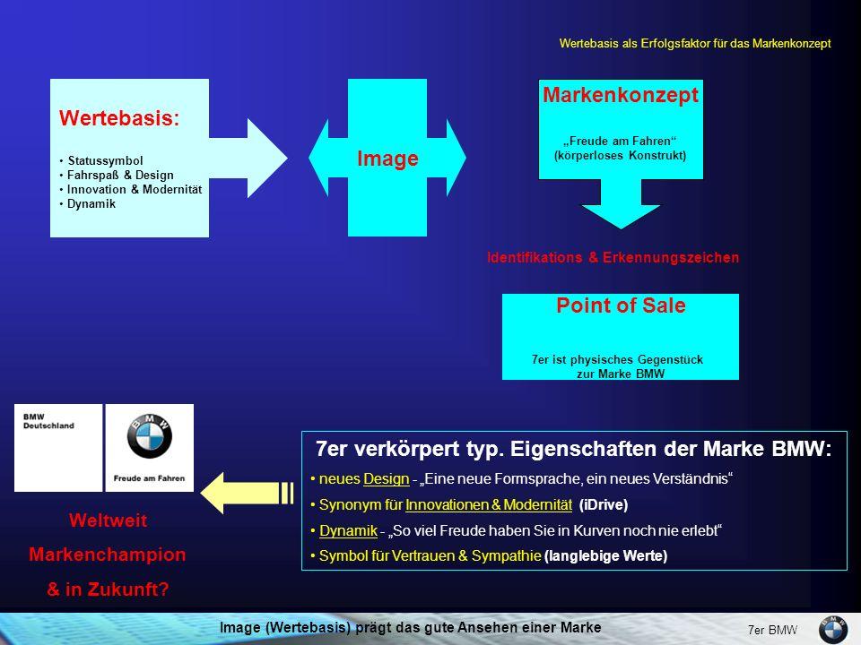 Wertebasis als Erfolgsfaktor für das Markenkonzept