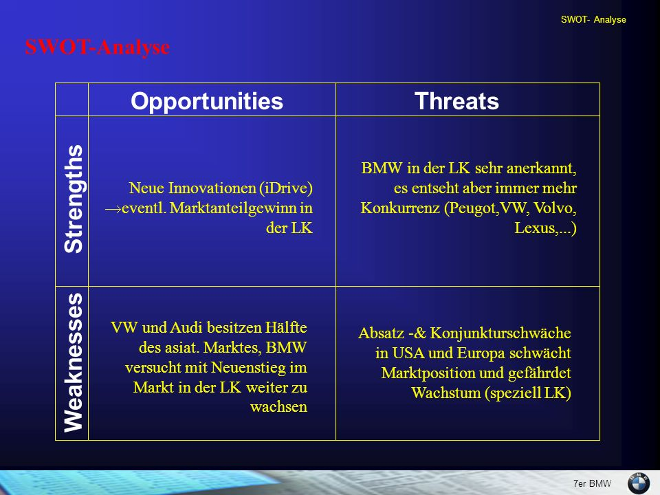 Opportunities Threats Strengths Weaknesses SWOT-Analyse