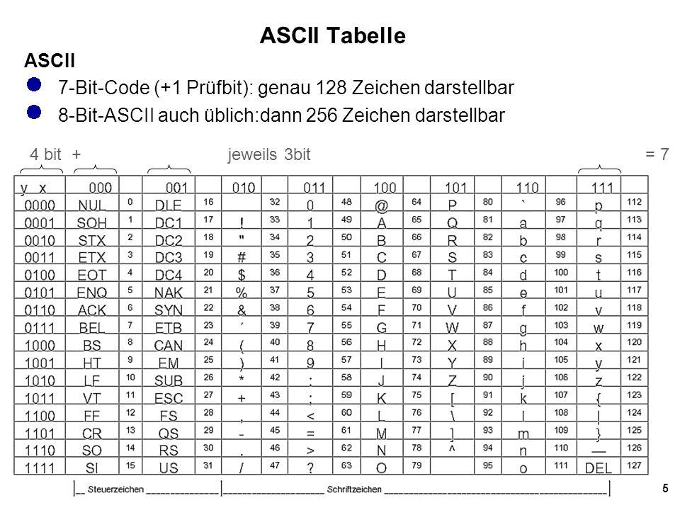 ASCII Tabelle ASCII. 7-Bit-Code (+1 Prüfbit): genau 128 Zeichen darstellbar. 8-Bit-ASCII auch üblich:dann 256 Zeichen darstellbar.