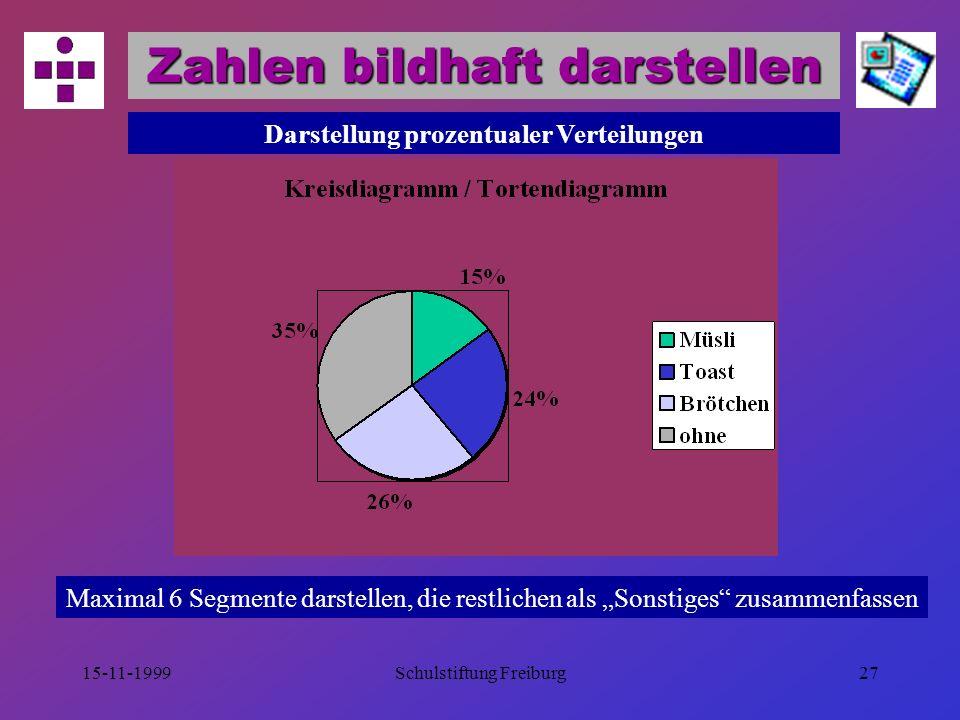 Zahlen bildhaft darstellen Darstellung prozentualer Verteilungen