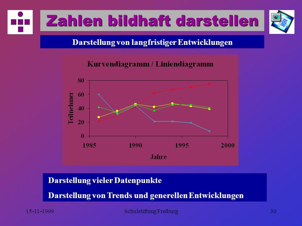 Zahlen bildhaft darstellen Darstellung von langfristiger Entwicklungen