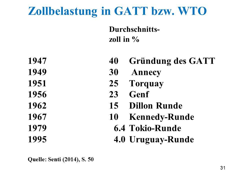 Zollbelastung in GATT bzw. WTO