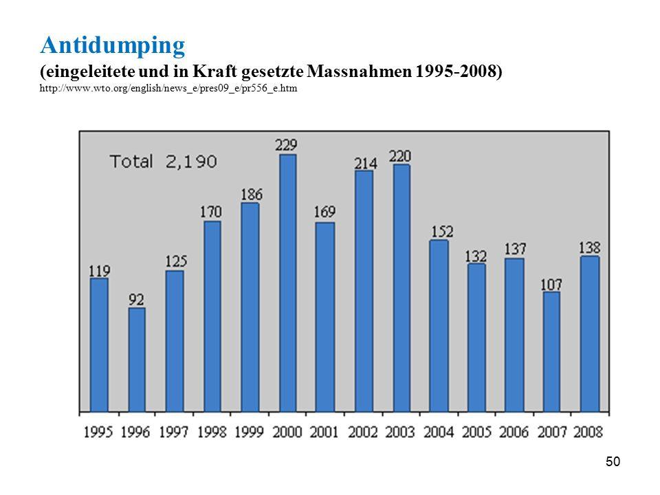 Antidumping (eingeleitete und in Kraft gesetzte Massnahmen 1995-2008) http://www.wto.org/english/news_e/pres09_e/pr556_e.htm