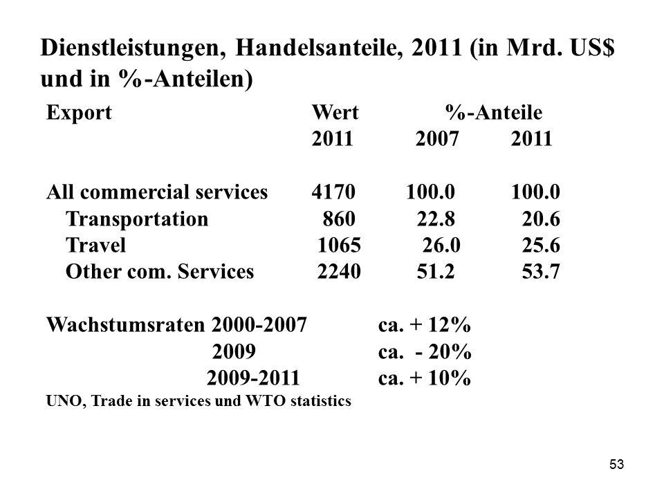 Dienstleistungen, Handelsanteile, 2011 (in Mrd. US$ und in %-Anteilen)