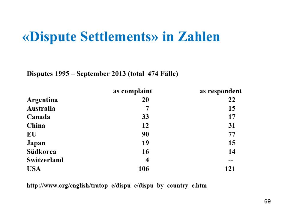 «Dispute Settlements» in Zahlen