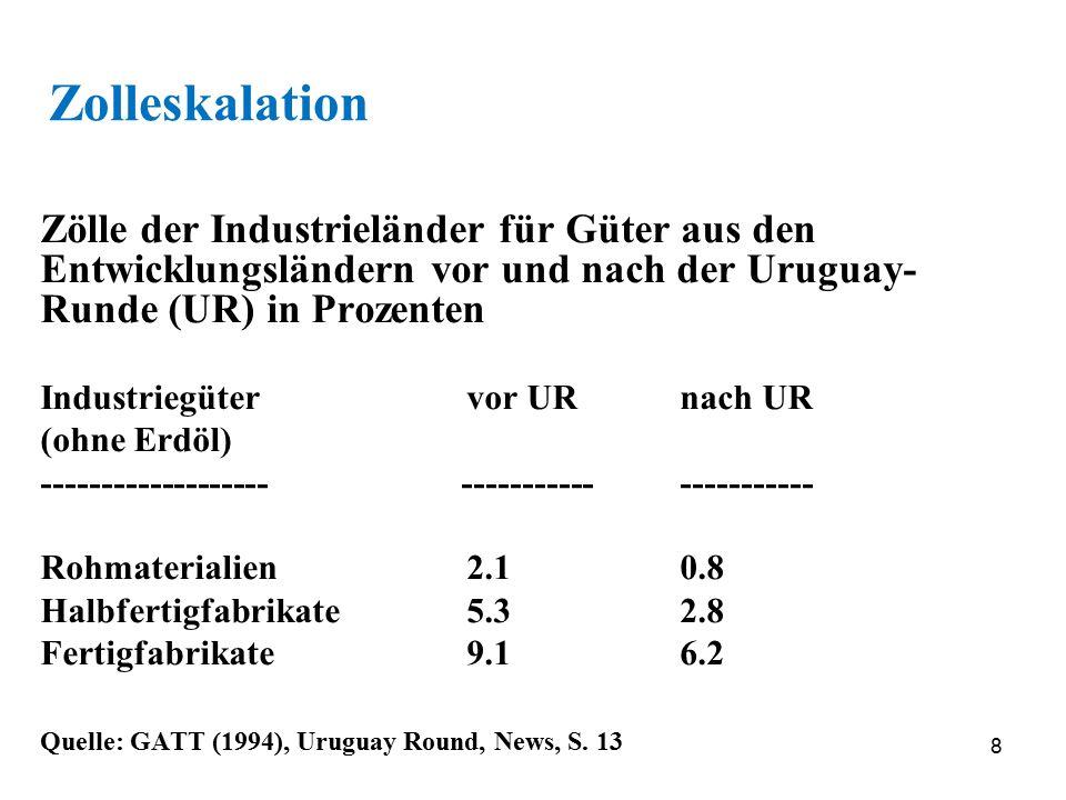 Zolleskalation Zölle der Industrieländer für Güter aus den Entwicklungsländern vor und nach der Uruguay-Runde (UR) in Prozenten.