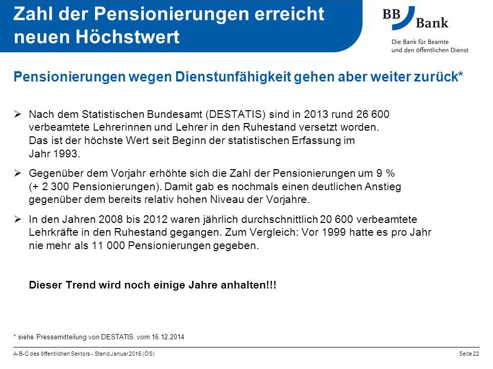 Zahl der Pensionierungen erreicht neuen Höchstwert