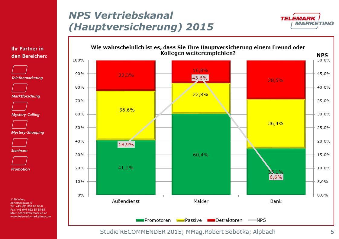 Zeitreihenvergleich NPS Vertriebskanal (Hauptversicherung)
