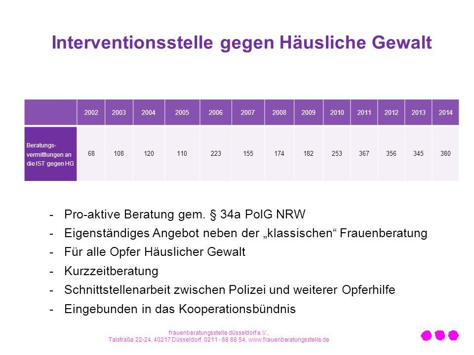Interventionsstelle gegen Häusliche Gewalt