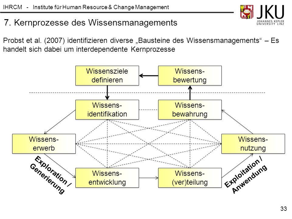 7. Kernprozesse des Wissensmanagements