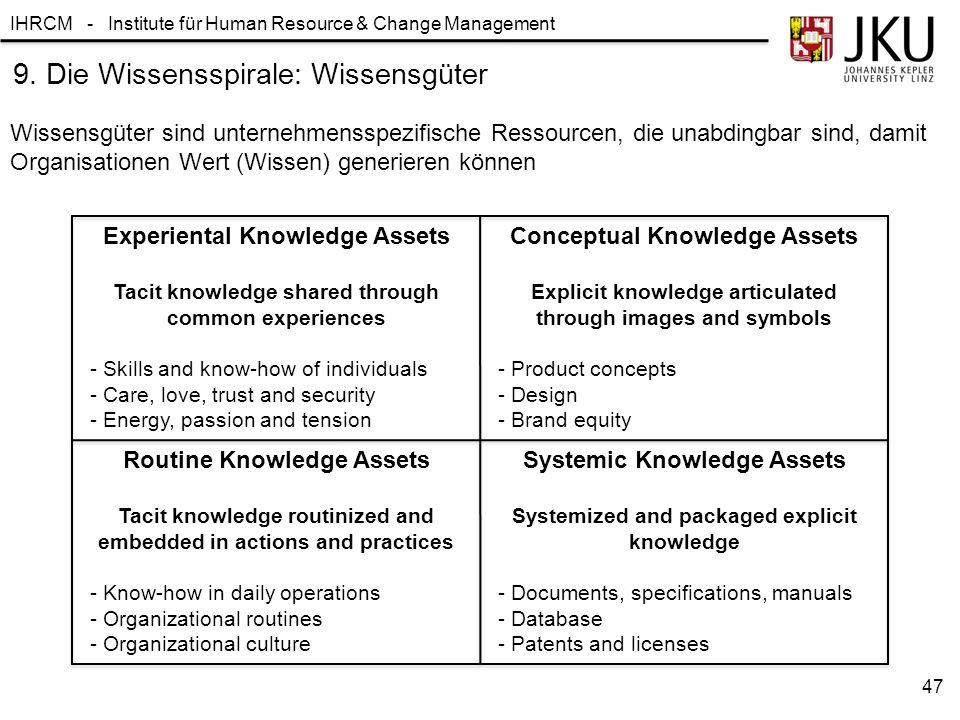 9. Die Wissensspirale: Wissensgüter