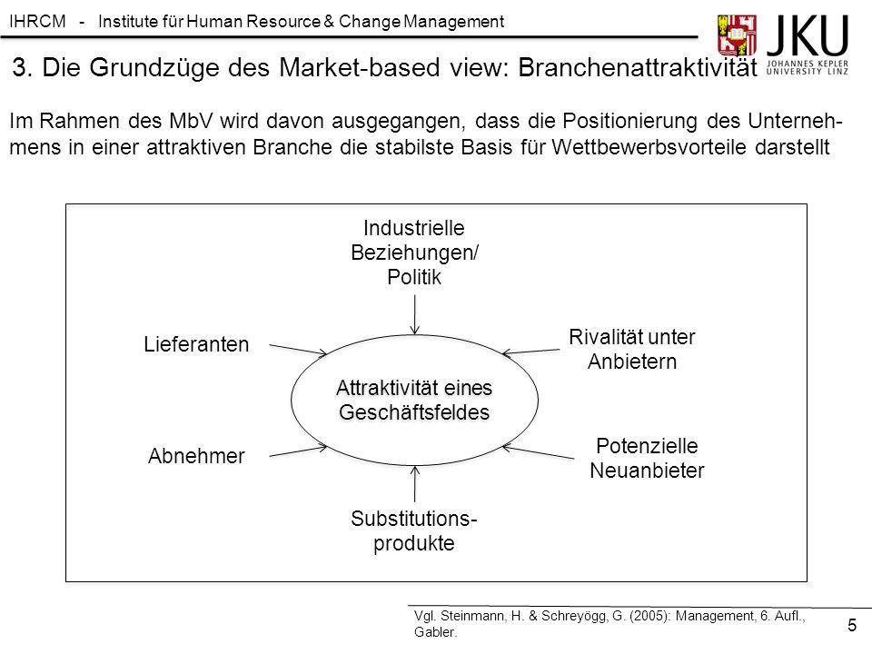 3. Die Grundzüge des Market-based view: Branchenattraktivität