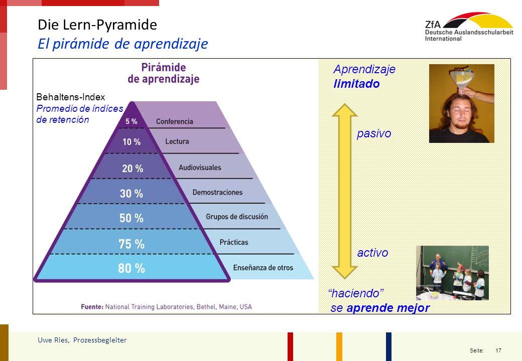 El pirámide de aprendizaje