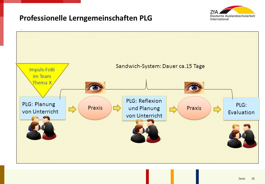 PLG: Reflexion und Planung von Unterricht