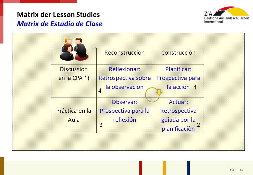 Matrix der Lesson Studies Matrix de Estudio de Clase