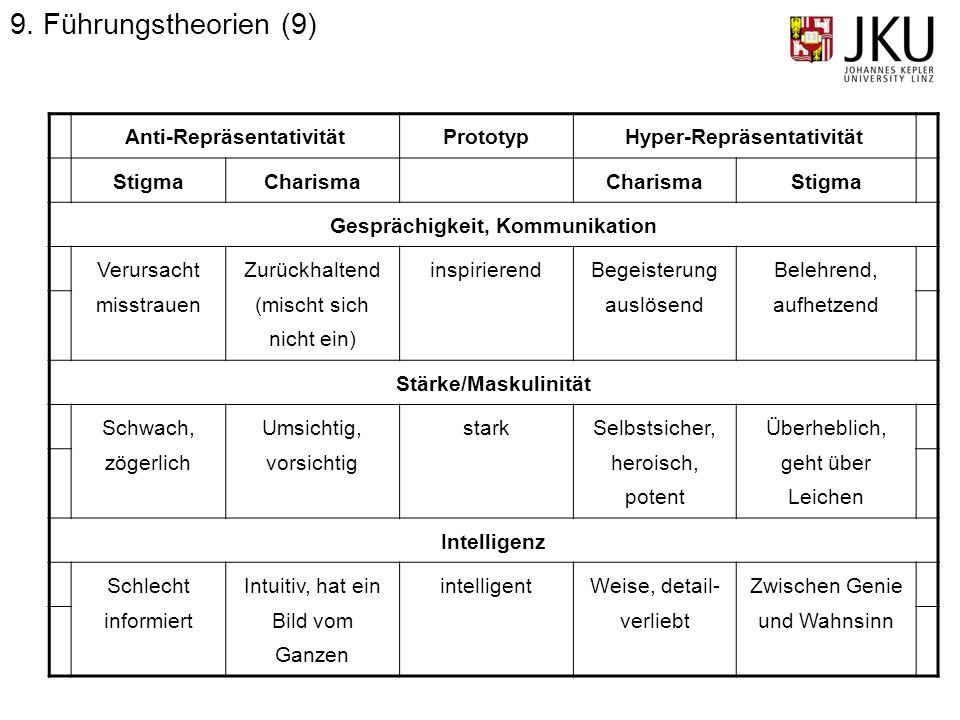 9. Führungstheorien (9) Anti-Repräsentativität Prototyp