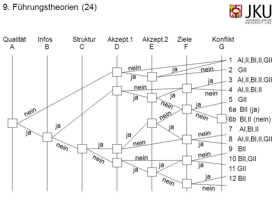 9. Führungstheorien (24) Qualität Infos Struktur Akzept.1 Akzept.2