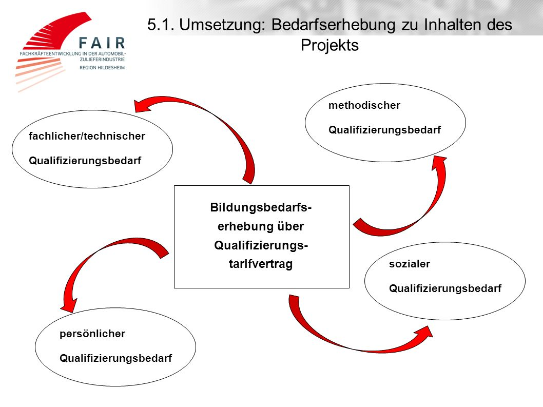 5.1. Umsetzung: Bedarfserhebung zu Inhalten des Projekts