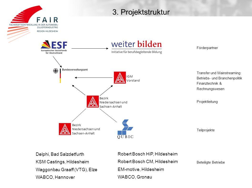 3. Projektstruktur Delphi, Bad Salzdetfurth
