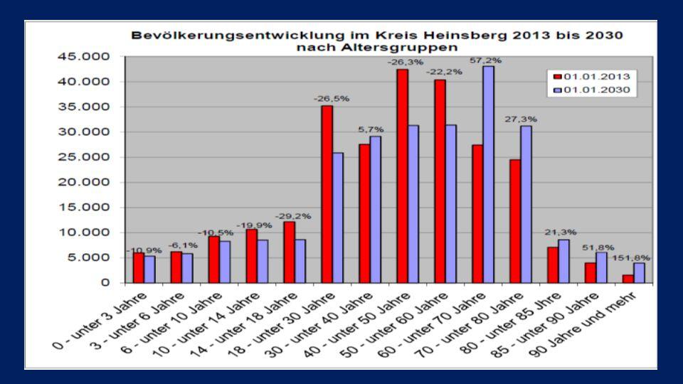 01.01.2013 01.01.2030. Veränderung in % 0 - unter 3 Jahre. 5.979. 5.327. -10,9. 3 - unter 6 Jahre.