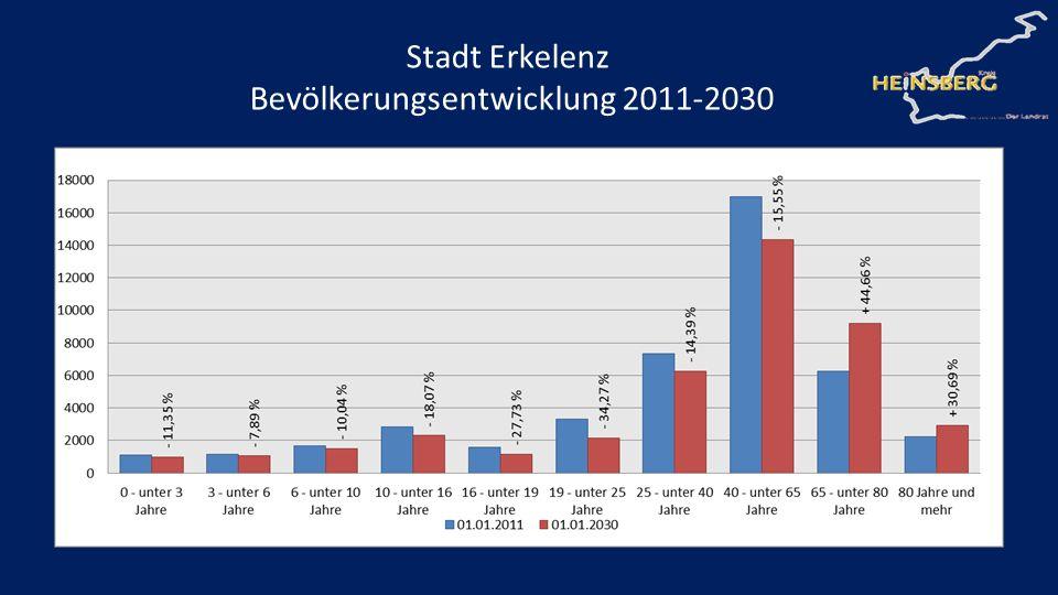 Bevölkerungsentwicklung 2011-2030