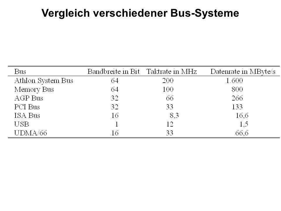Vergleich verschiedener Bus-Systeme