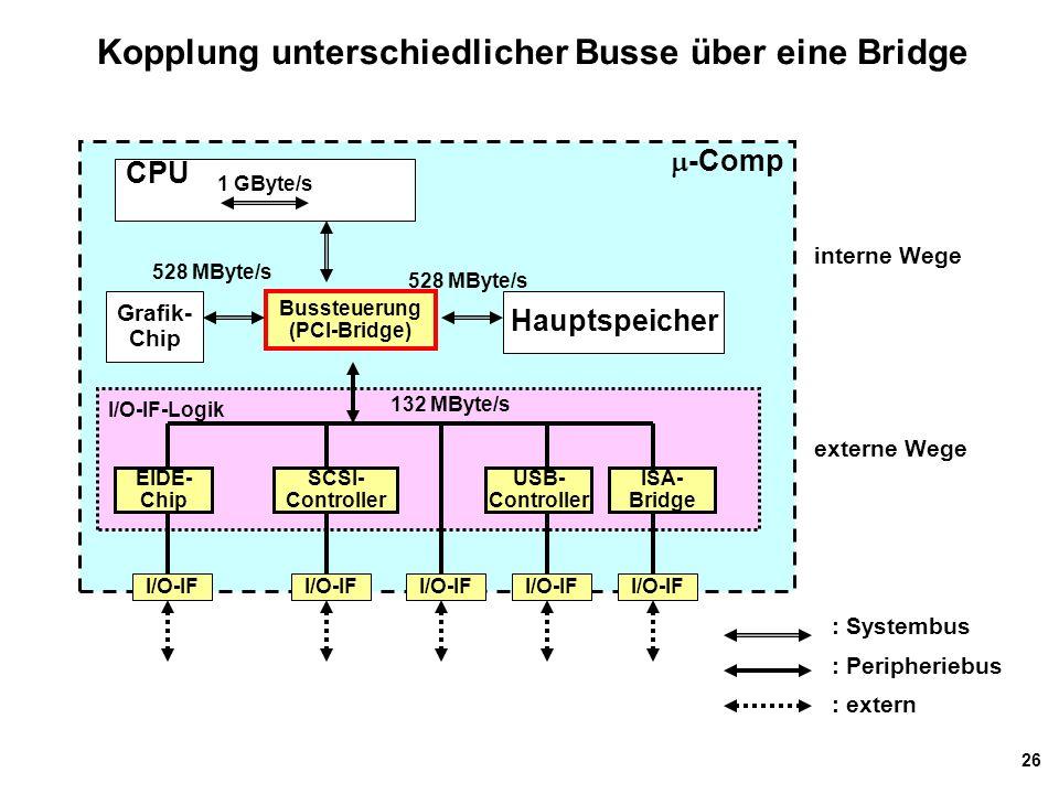 Kopplung unterschiedlicher Busse über eine Bridge