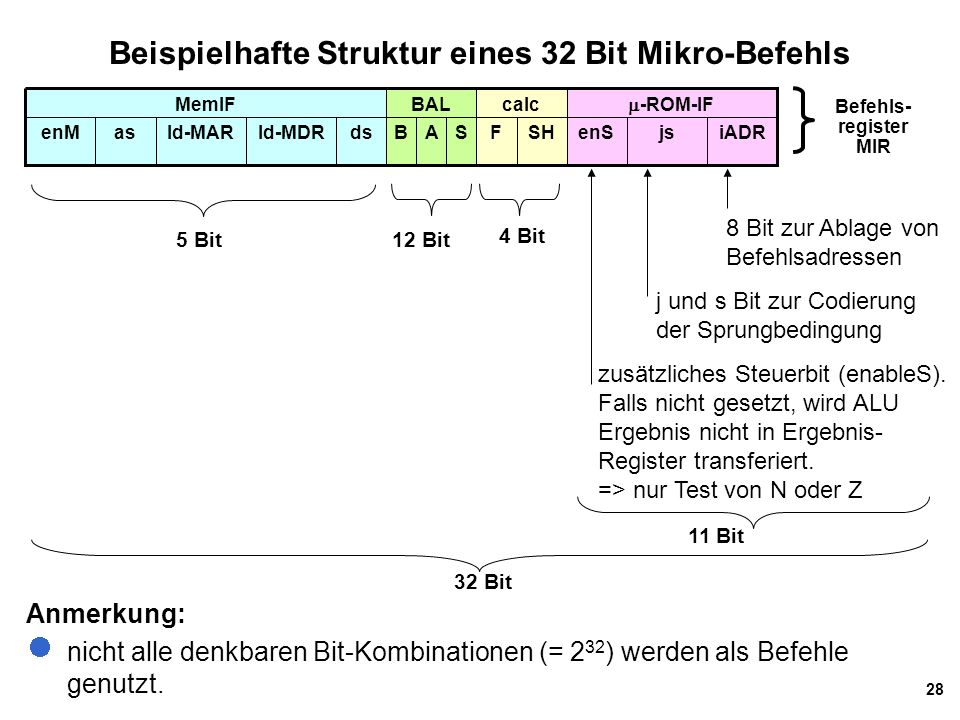Beispielhafte Struktur eines 32 Bit Mikro-Befehls