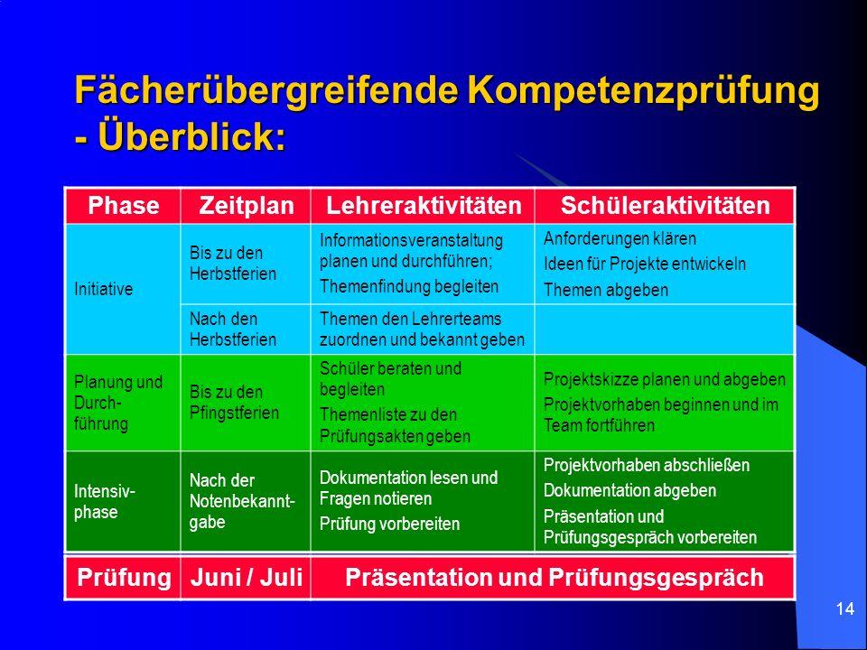 Fächerübergreifende Kompetenzprüfung - Überblick:
