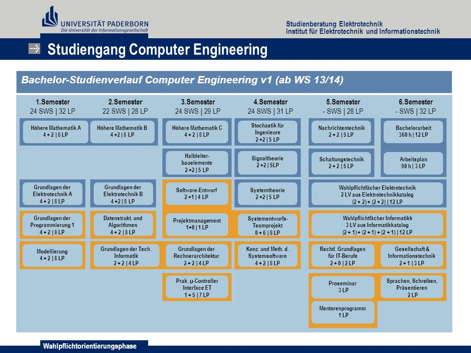 Studiengang Computer Engineering