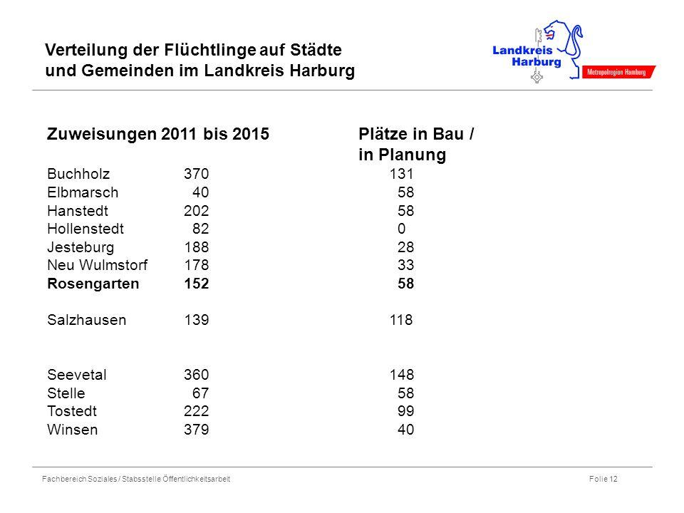 Zuweisungen 2011 bis 2015 Plätze in Bau / in Planung