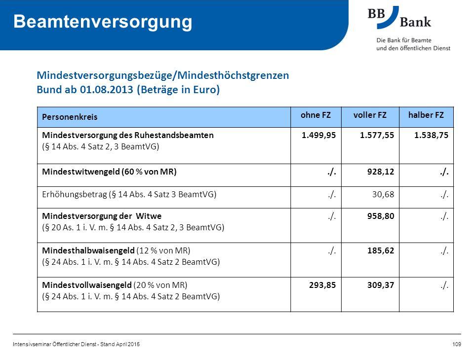 Beamtenversorgung Mindestversorgungsbezüge/Mindesthöchstgrenzen Bund ab 01.08.2013 (Beträge in Euro)