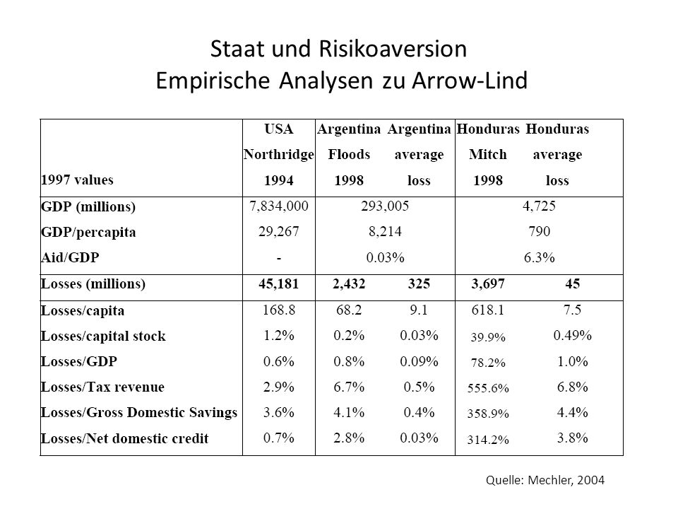 Staat und Risikoaversion Empirische Analysen zu Arrow-Lind