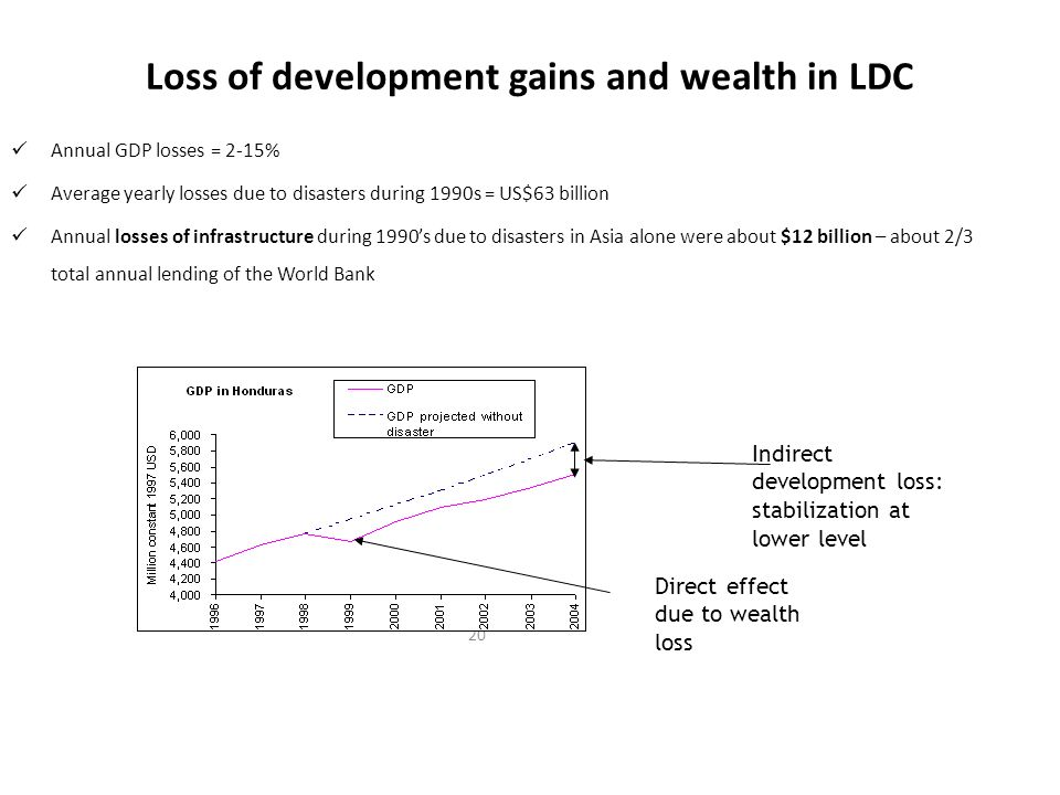 Loss of development gains and wealth in LDC