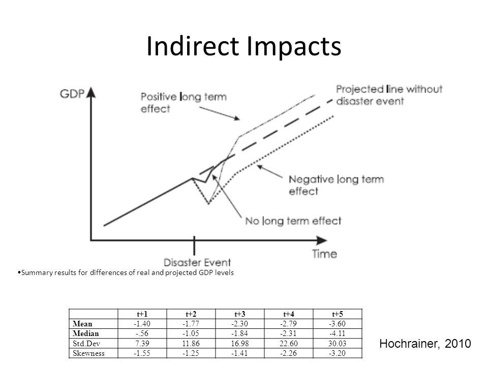 Indirect Impacts Hochrainer, 2010