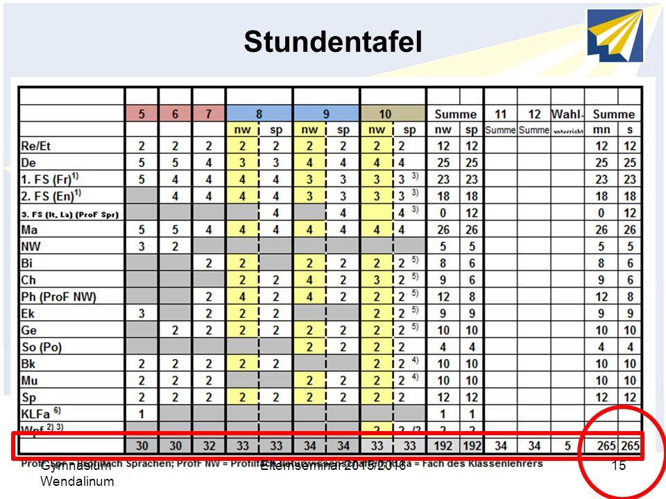 Stundentafel Gymnasium Wendalinum Elternseminar 2015/2016
