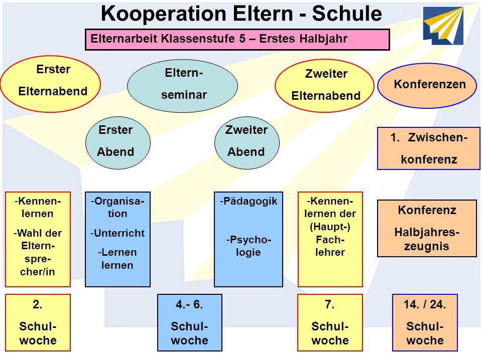 Kooperation Eltern - Schule