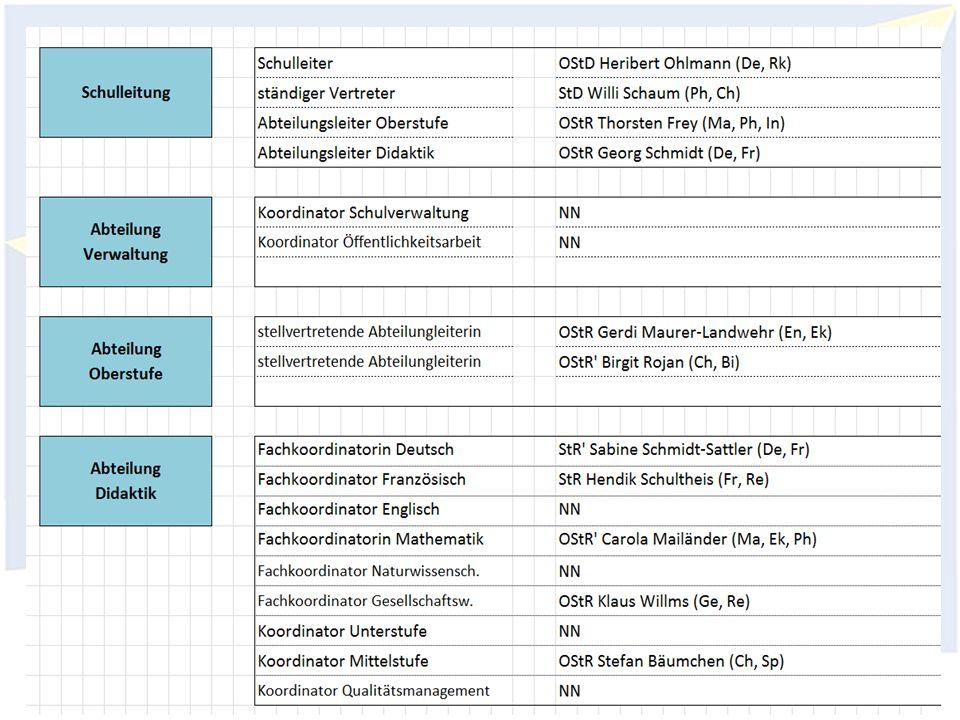 Organisation Gymnasium Wendalinum Elternseminar 2015/2016