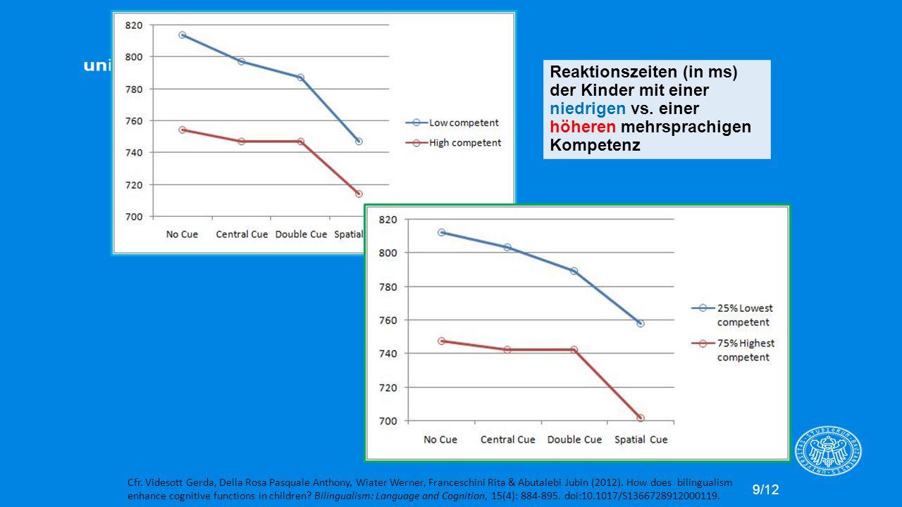 Reaktionszeiten (in ms) der Kinder mit einer niedrigen vs