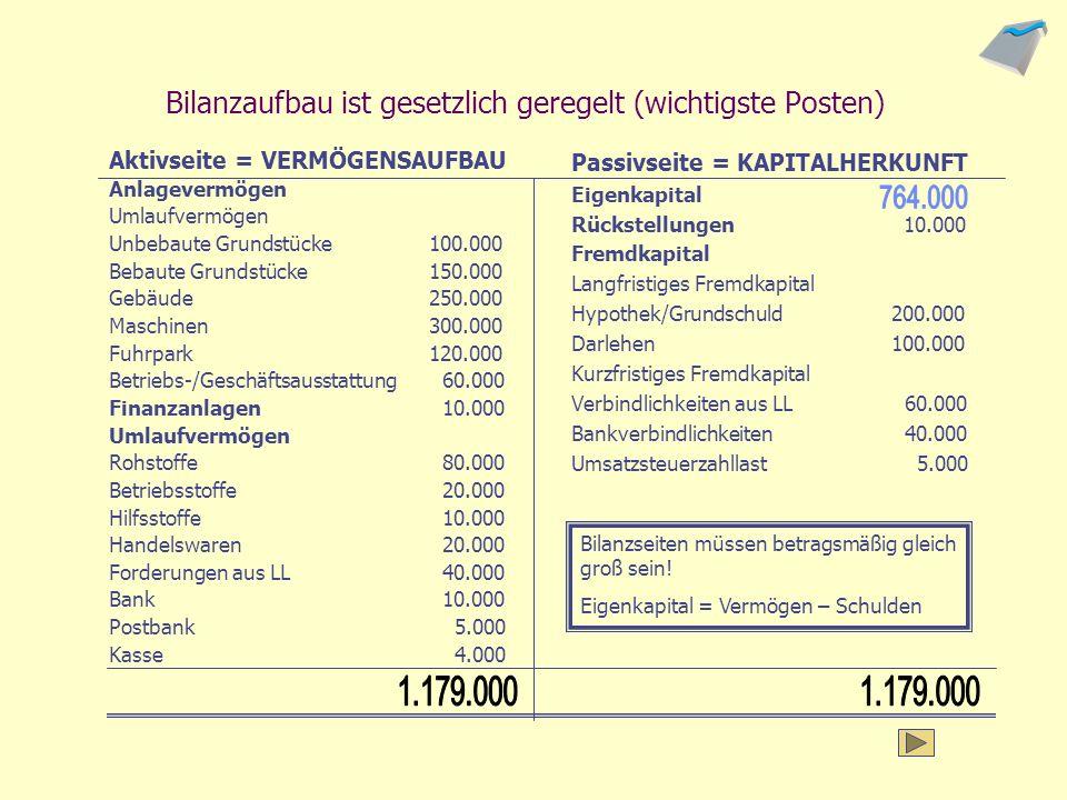 Bilanzaufbau ist gesetzlich geregelt (wichtigste Posten)