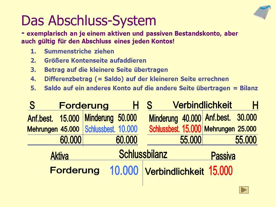Das Abschluss-System - exemplarisch an je einem aktiven und passiven Bestandskonto, aber auch gültig für den Abschluss eines jeden Kontos!