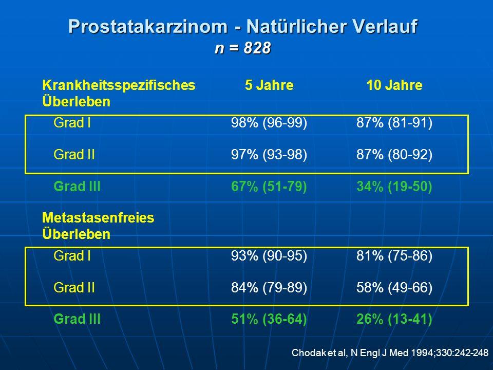Prostatakarzinom - Natürlicher Verlauf n = 828