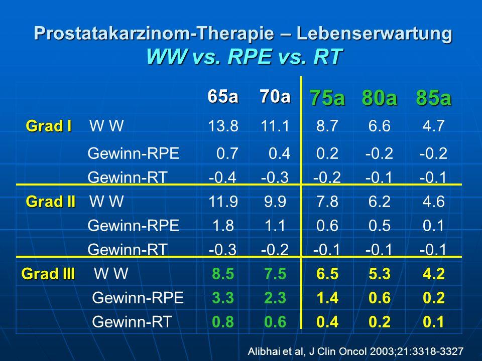 Prostatakarzinom-Therapie – Lebenserwartung WW vs. RPE vs. RT