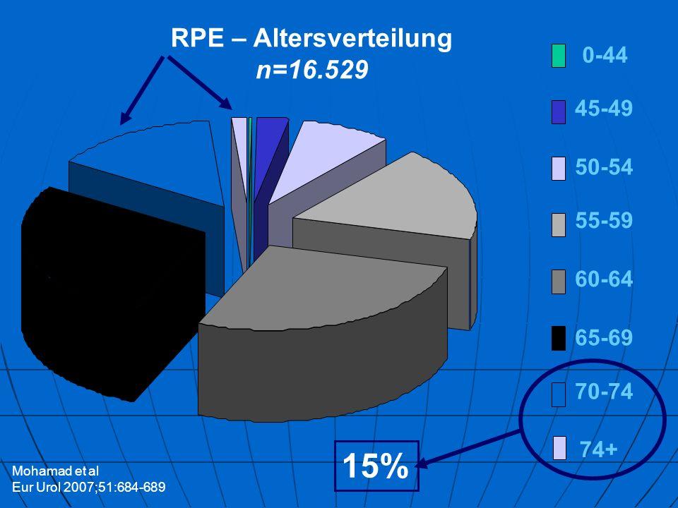 RPE – Altersverteilung