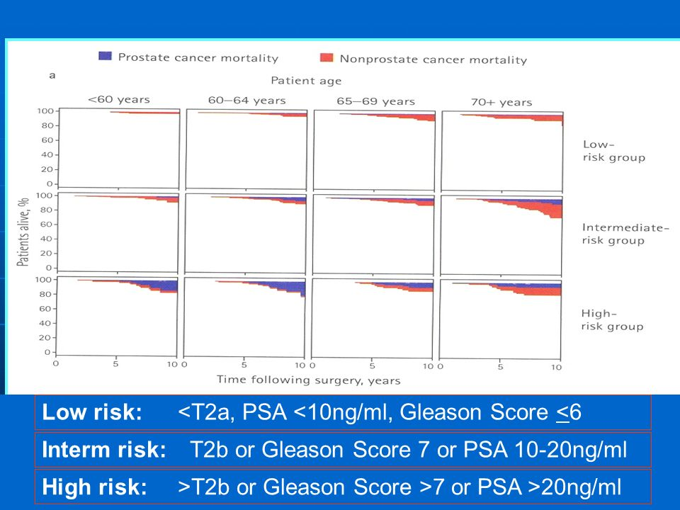 Low risk: <T2a, PSA <10ng/ml, Gleason Score <6