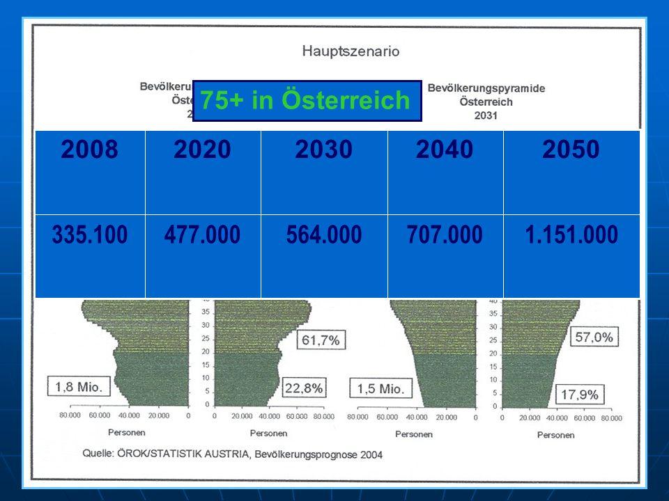 1.151.000 707.000 564.000 477.000 335.100 2050 2040 2030 2020 2008 75+ in Österreich