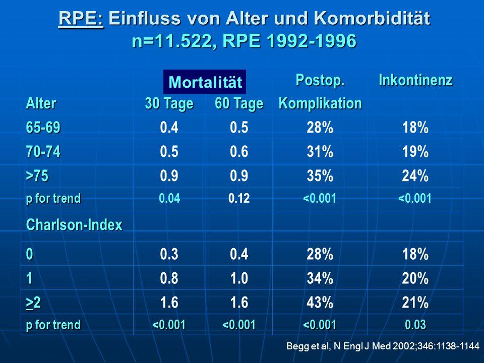 RPE: Einfluss von Alter und Komorbidität n=11.522, RPE 1992-1996