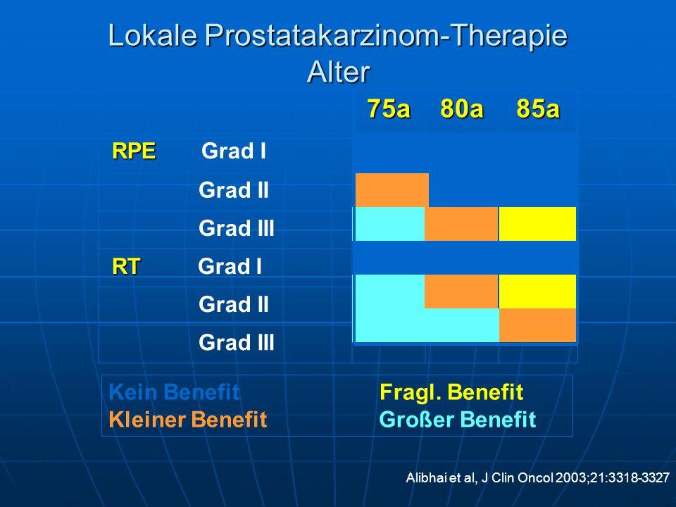 Lokale Prostatakarzinom-Therapie Alter
