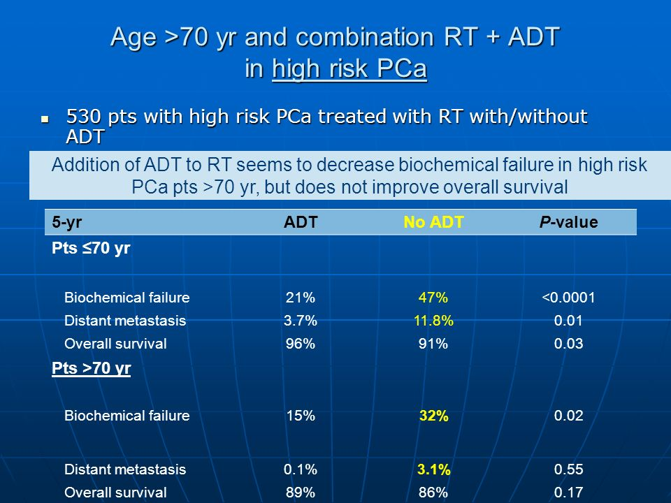 Age >70 yr and combination RT + ADT in high risk PCa